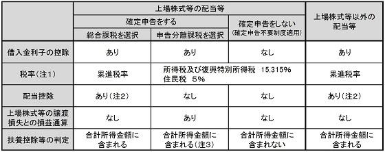 分離 課税 と は No.3202 譲渡所得の計算のしかた(分離課税)|国税庁